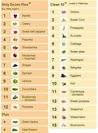 foodnotorganic